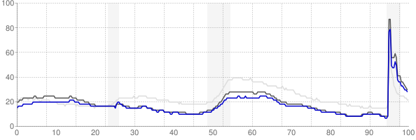Urban Honolulu, Hawaii monthly unemployment rate chart